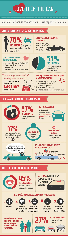Amour et voiture, une histoire qui dure